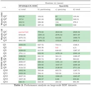 Sparklify-performance-analysis