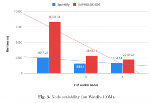 sparklify-node-scalabiity