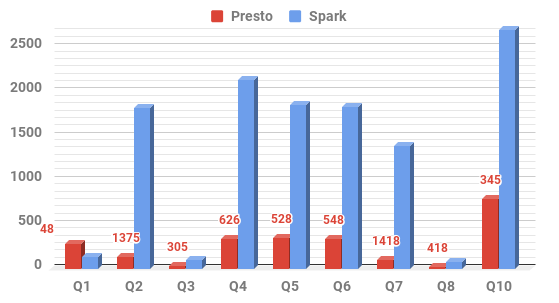 spark_vs_presto_sc3